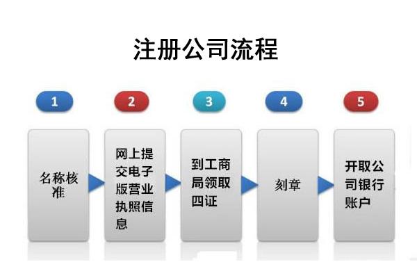 房山注册公司流程